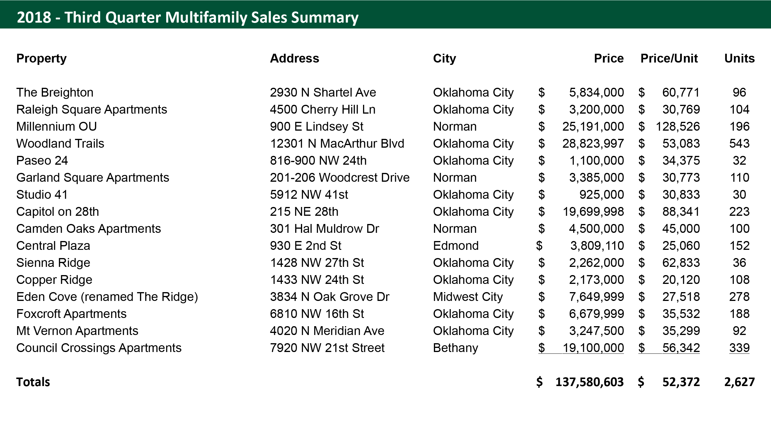 Q2 2018 Oklahoma City Multifamily Market Sales Statistics Commercial Real Estate