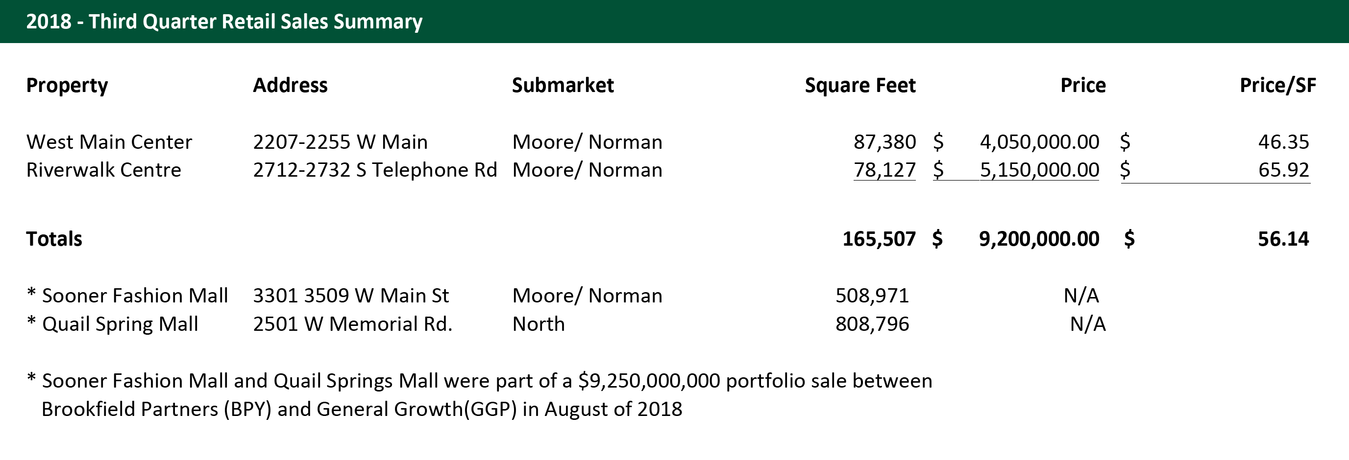 Q2 2018 Oklahoma City Retail Market Sales Statistics Commercial Real Estate